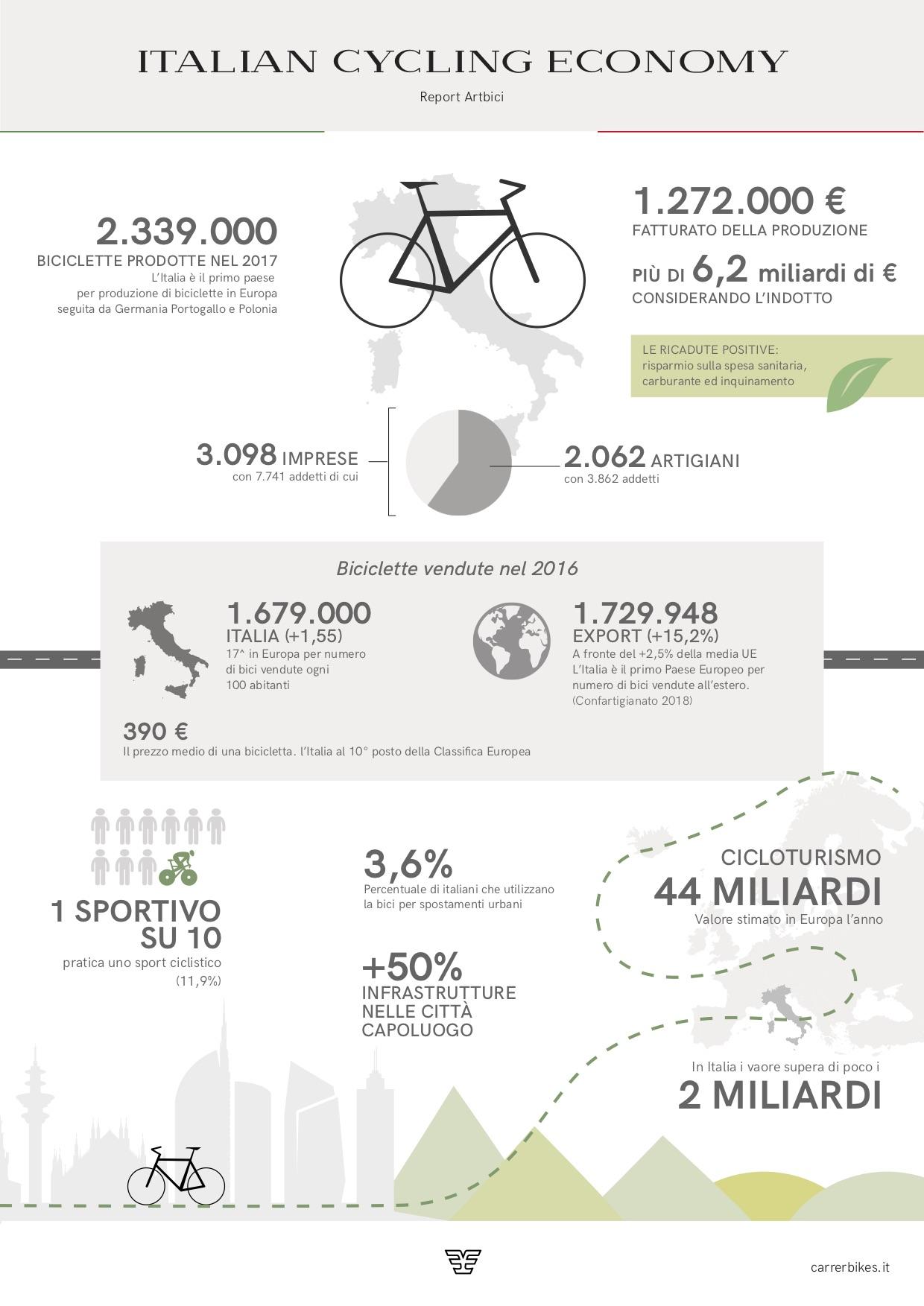 Italian cycling economy